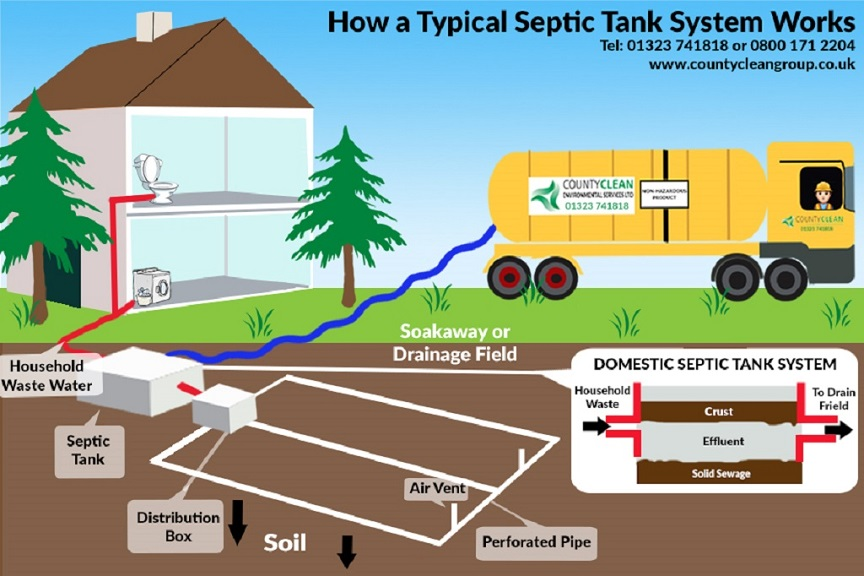 Septic Tanks What You Need To Know Inforgraphic